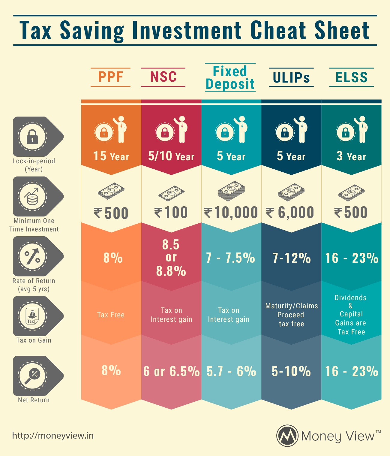 investments help you save income tax legally