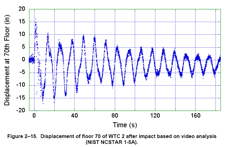 NISTNCSTAR1-2.pdf_Figure_2-15.png