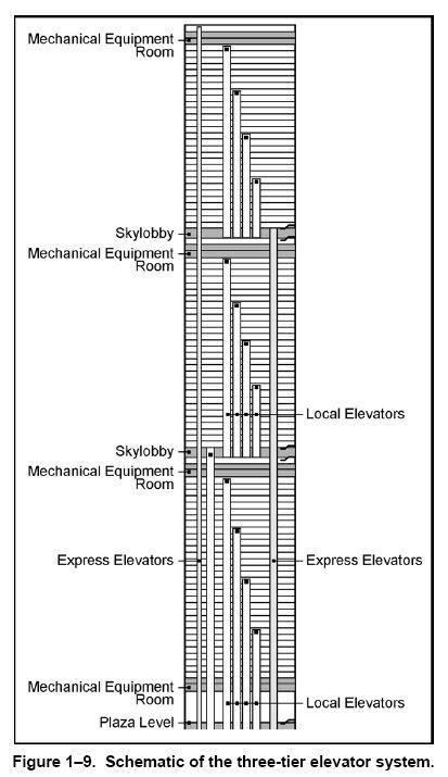 NISTNCSTAR_1D_1-9_elevator-system.jpg