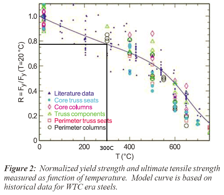 Safety_and_Reliability.pdf_normalized_steel_yield_strength_300C.png