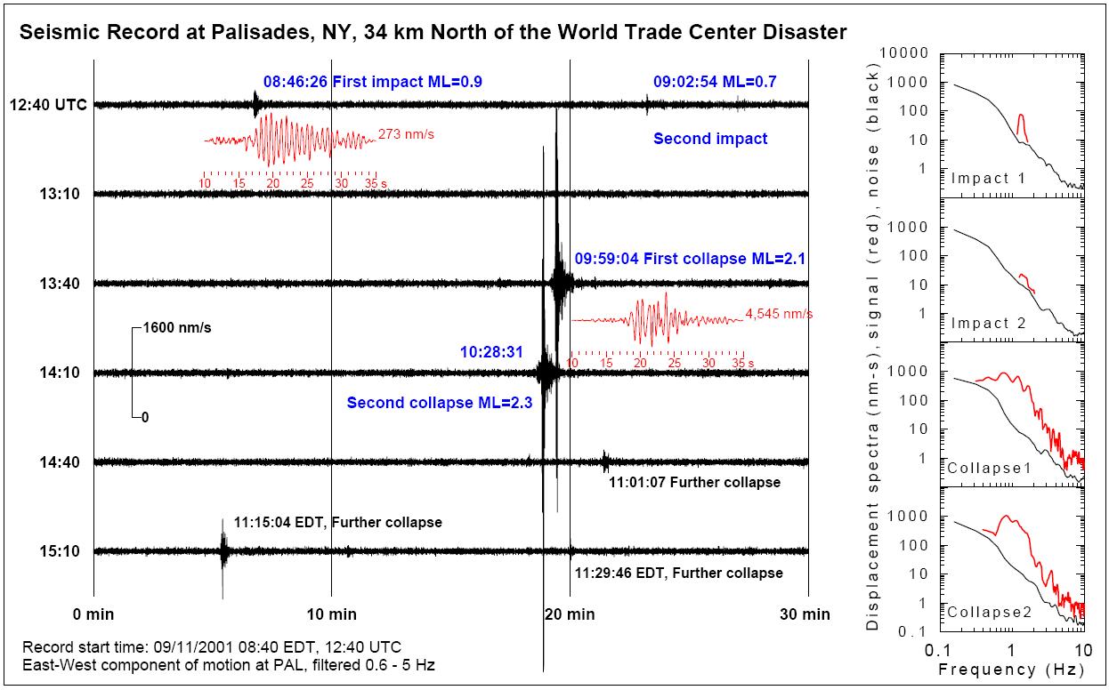 WTC_LDEO_KIM.pdf_Figure1.png