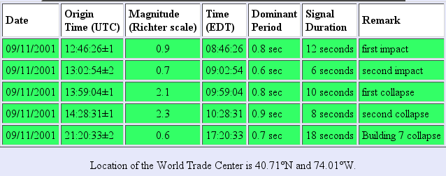 ldeo.columbia.edu_wtc_seismic_summary.png