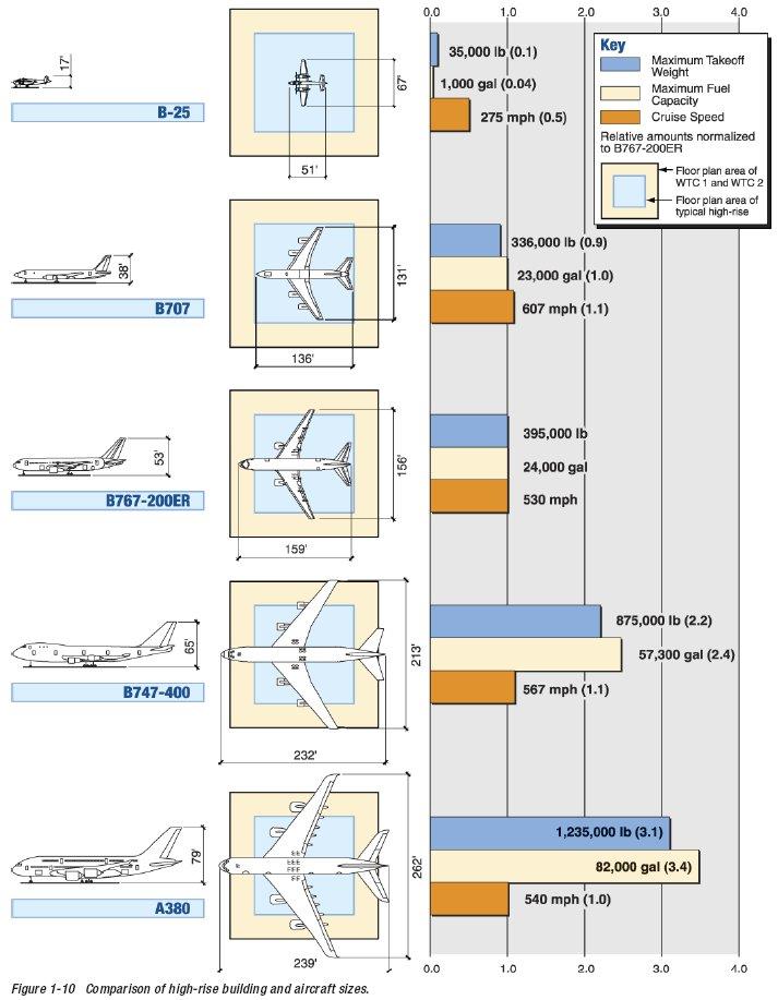 plane_sizes_from_fema.jpg
