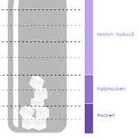 Infografik Restzucker