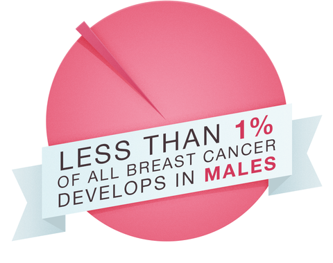 male breast cancer stat