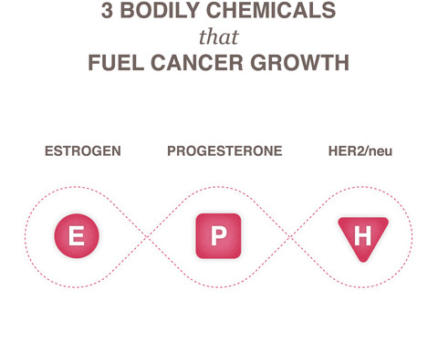three chemicals that fuel cancer growth