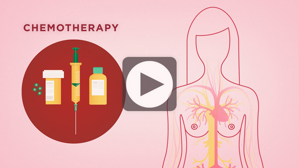 the benefits and harmful effects of chemotherapy as a treatment to breast cancer