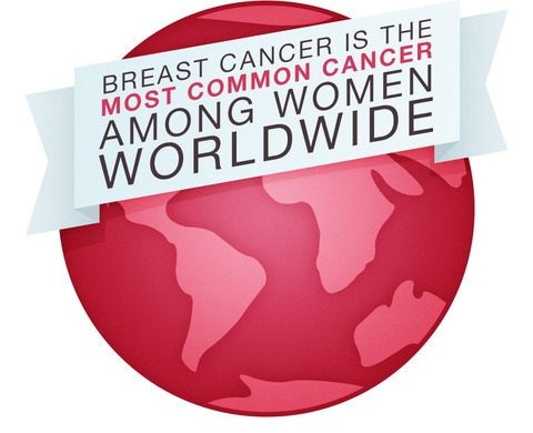 breast cancer facts most common cancer worldwide