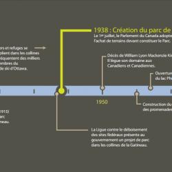 L'évolution du parc de la Gatineau