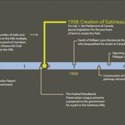 Evolution of Gatineau Park - Timeline