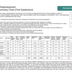 LeBreton Flats Redevelopment - Development Summary Chart