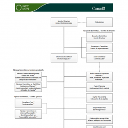 National Capital Commission - Organization Chart