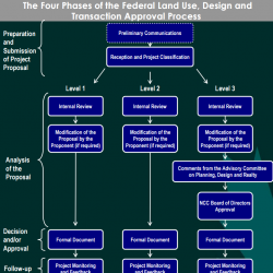 The Four Phases of the Federal Land Use, Design and Transaction Approval Process