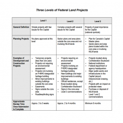 Three Levels of Federal Land Projects