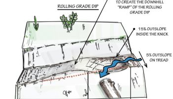 Diagram showing rolling grade dip.