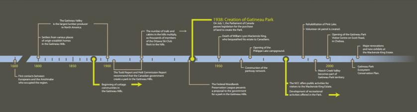 Evolution of Gatineau Park
