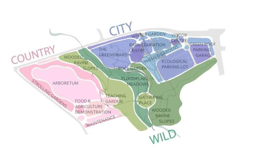 Toronto Botanical Garden Master Plan