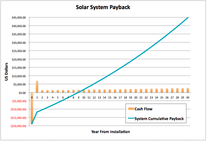 Return on Investment - Solar System Payback