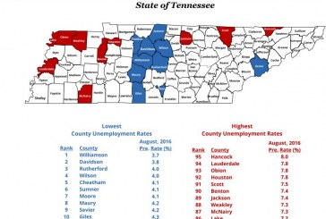 Williamson, Middle Tennessee, again show lowest unemployment