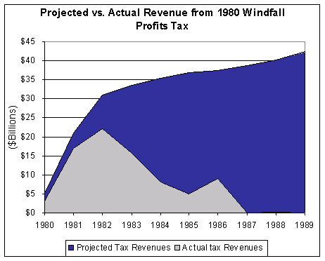 Windfall Profits Tax Revenue Chart from the Tax Foundation | NewsBusters.org