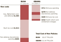 Budget-obama-bush-graph-nytimes_column