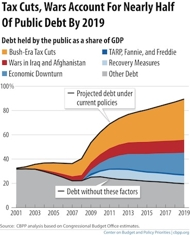 Debt-graph-cbpp_column