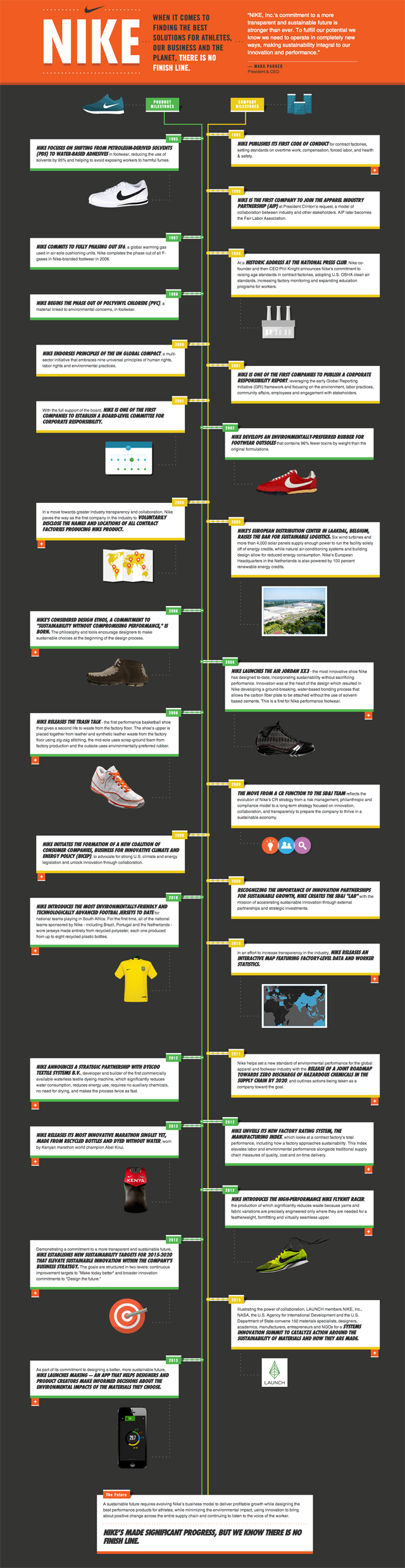 Nike Sustainable Innovation History