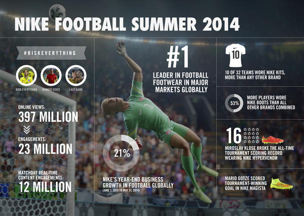Mario Gotze and Magista Boots Seal Successful Summer of Football for Nike