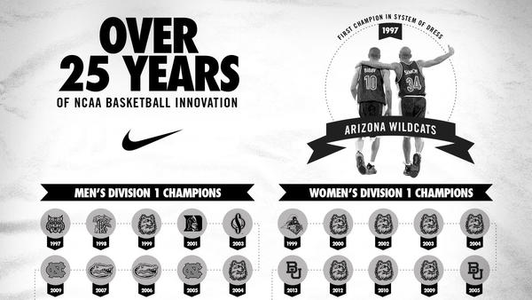 Inside Access: 25 years of NCAA Uniform Innovation