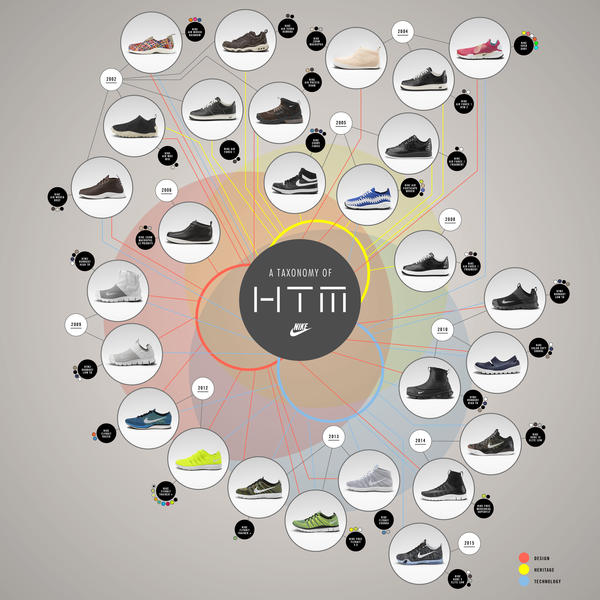 A Taxonomy of HTM