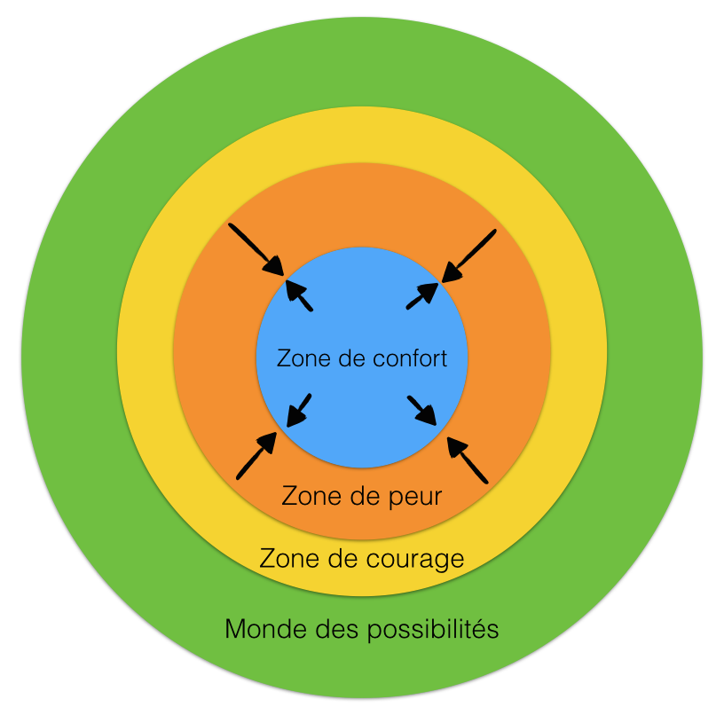 Zone de confort zone de peur zone de courage