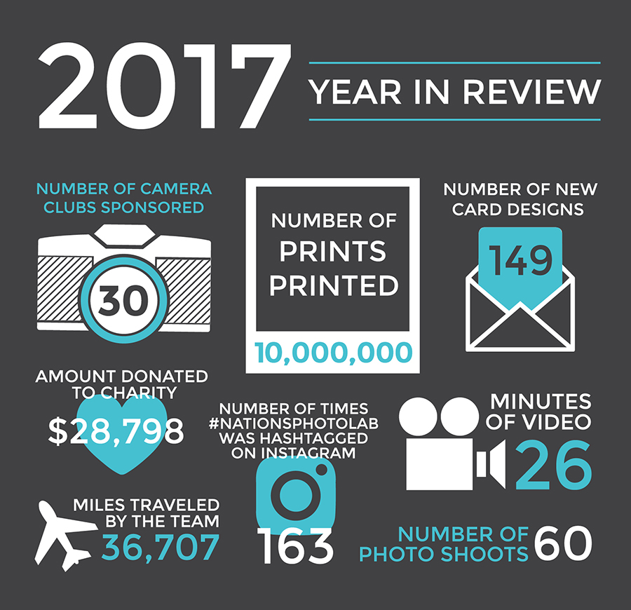 2017 Year in Review of Nations Photo Lab
