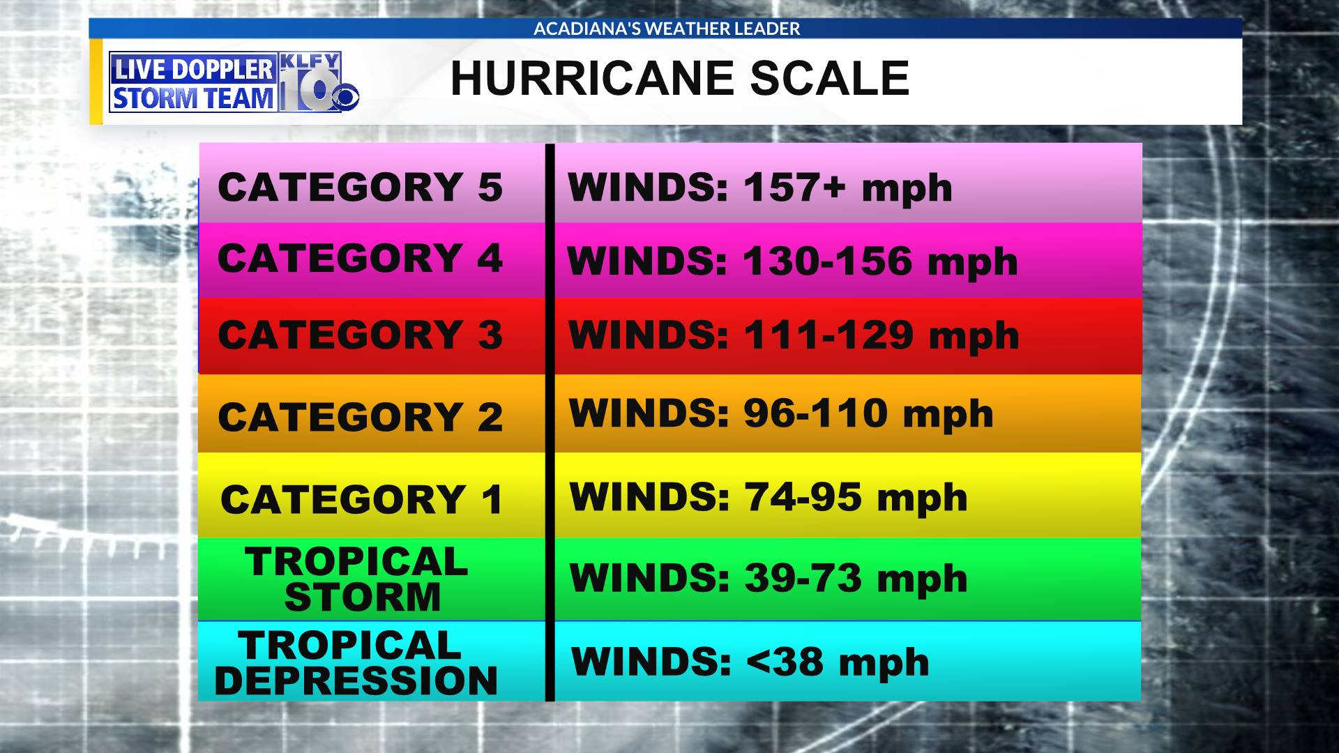 Hurricane Scale