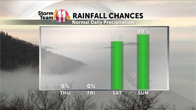 Mark's Weather Blog:  Rain Tonight, Sunshine Thursday and Friday - A Wet Weekend ahead!