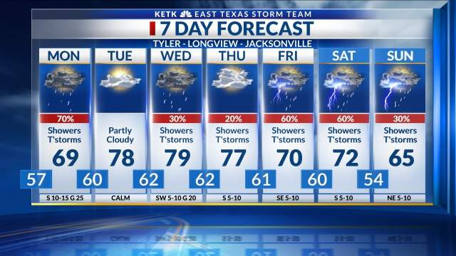 7 Day Forecast: Tyler-Longview