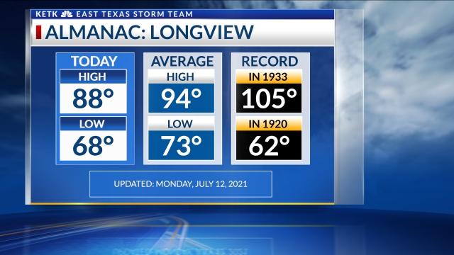 Longview Temperatures: