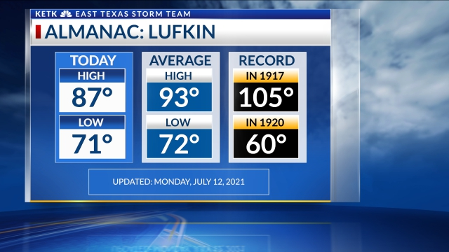 Lufkin Temperatures