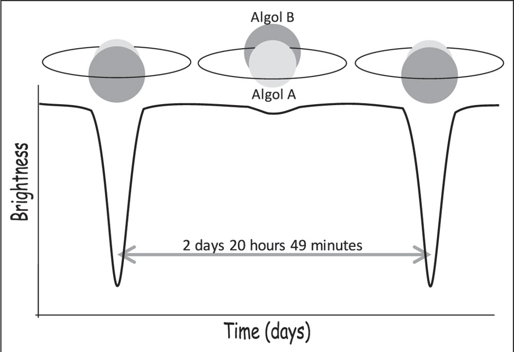 FIGURE 2 — Algol's light curve shows two dips in its brightness as each of the two stars eclipse each other. The primary eclipse occurs when the larger, cooler, dimmer Algol B partially hides the smaller, hotter, brighter, more massive Algol A. The secondary eclipse is when Algol A hides Algol B.