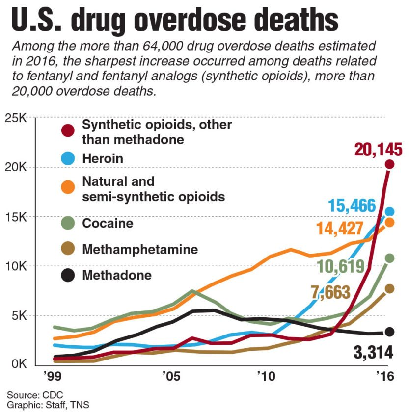 Chart showing U.S. drug overdose deaths