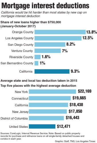 Chart on mortgage interest deductions. Los Angeles Times