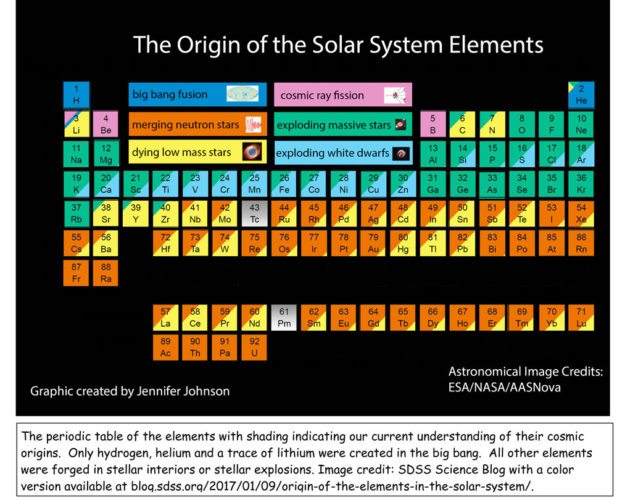 The periodic table of the elements is pictured with shading indicating  our current understanding of their cosmic origins. Only hydrogen, helium and a trace of lithium were created in the big bang. All other elements were forged in stellar interiors or stellar explosions.  (Image — 5D55 Science Blog)
