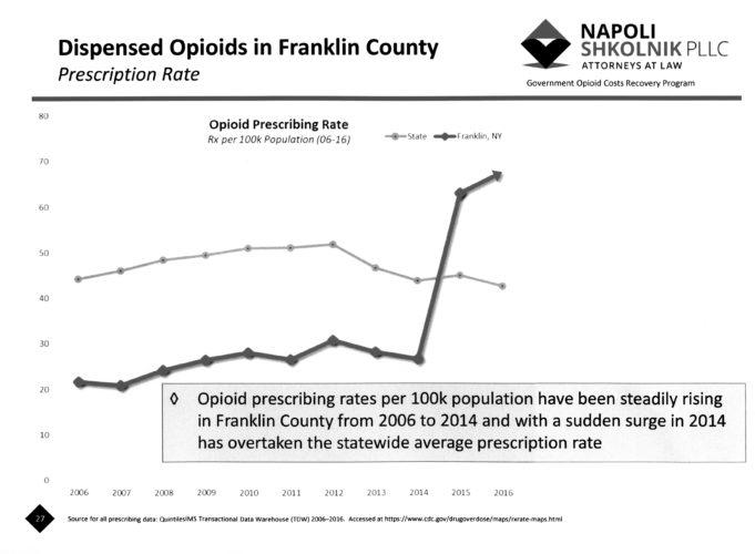 OpioidsChartBW