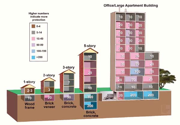 Some shelters offer limited fallout protection, particulary single-story wood-frame structures. Numbers in the graphic represent a radiation reduction factor. A dose reduction factor of 10 indicates that a person in that area would receive 1/10th of the dose of a person in the open. -- FEMA graphic