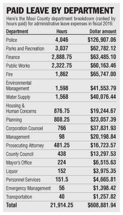 Paid Leave by Department