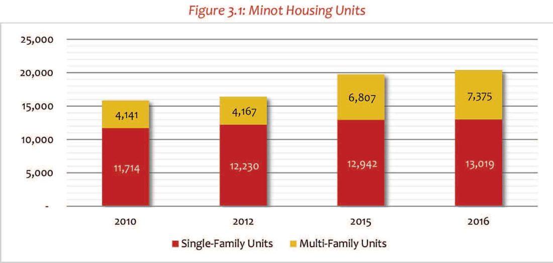 Source: Minot Housing Supply and Demand Analysis Update
