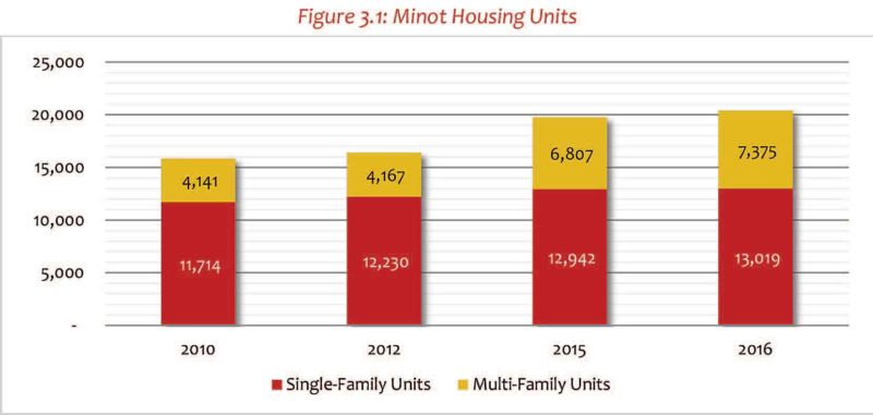 Source: Minot Housing Supply and Demand Analysis Update