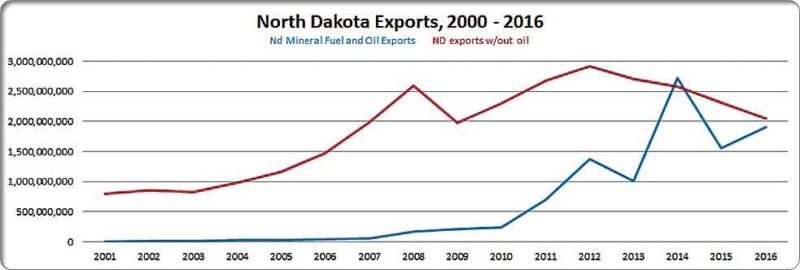 This graphic shows North Dakota exports with and without oil from 2000-2016.