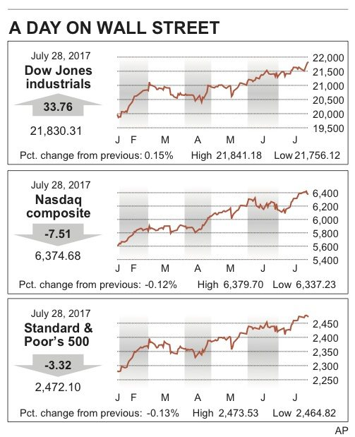 How major United States stock market indexes fared on Friday