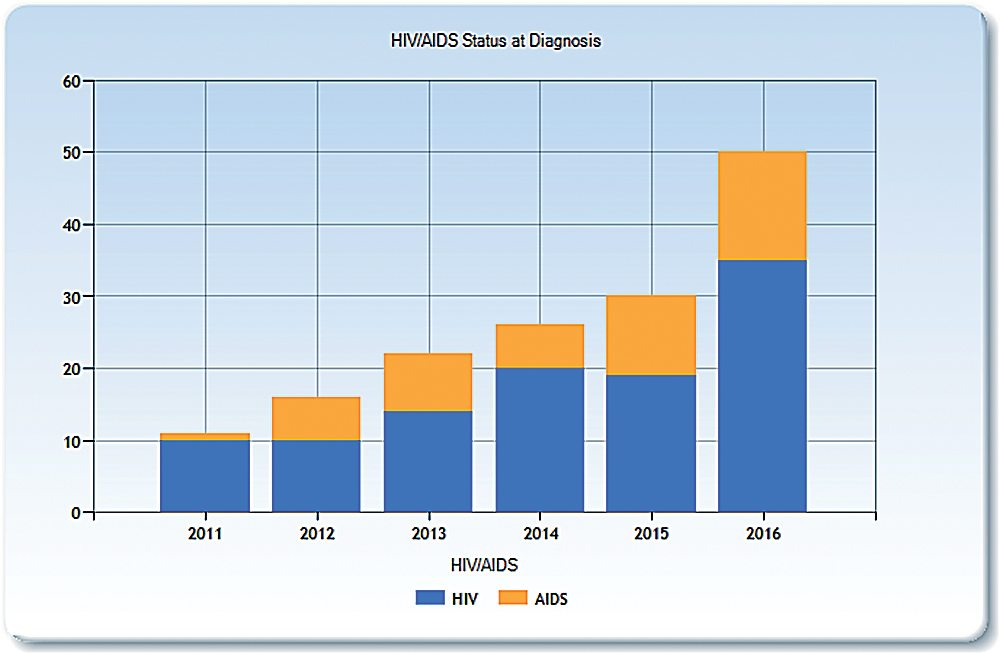 Statistics are available on the www.ndhealth.gov for newly diagnosed HIV/AIDS cases in the state. Charts are used courtesy of the North Dakota Department of Health.