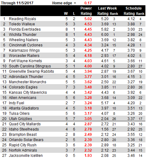 ECHL Ratings PNG